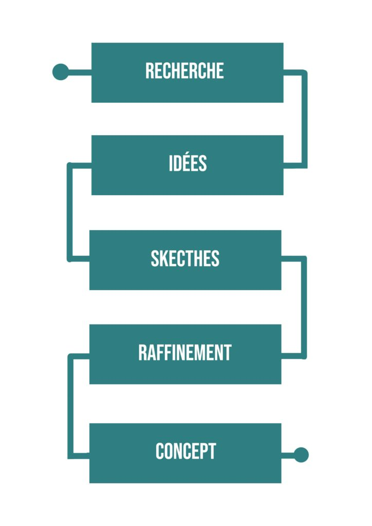 Comment on s'améliore en design et en graphisme
